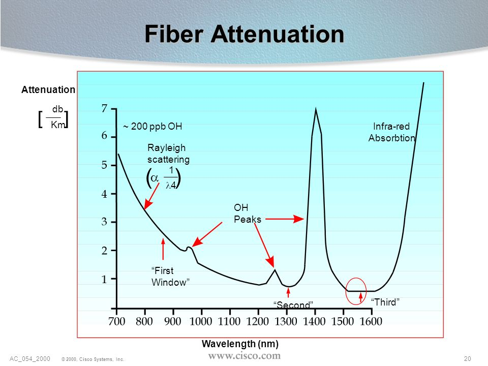 Fiber Attenuation ( ) [ ] Attenuation db Km ~ 200 ppb OH Infra-red
